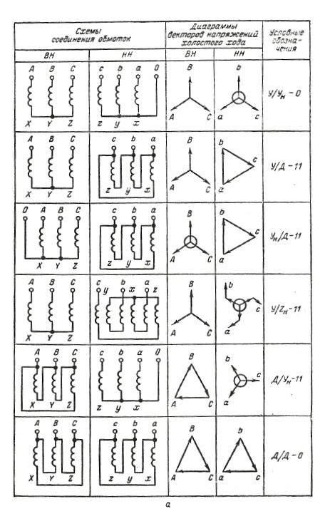 Схемы и группы соединений